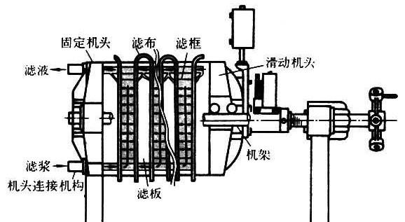 产品名称:cxby系列板框式污泥压滤机